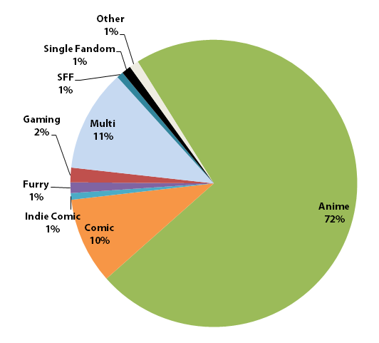 Convention genres represented in the report this year.