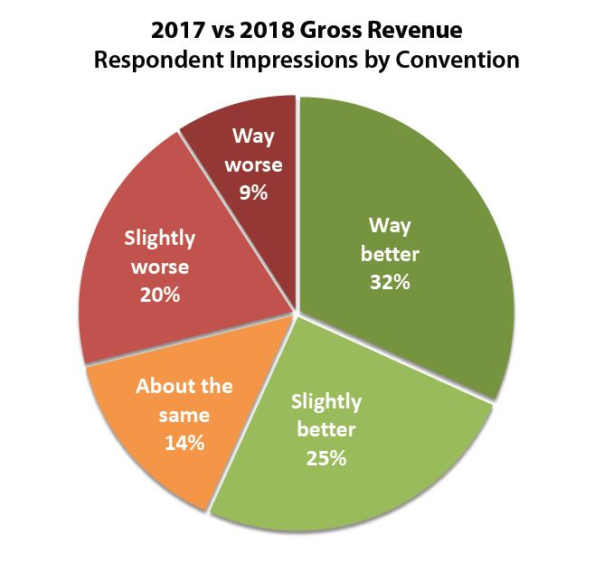 2017 VS 2018 Gross Revenue by Artist Impression