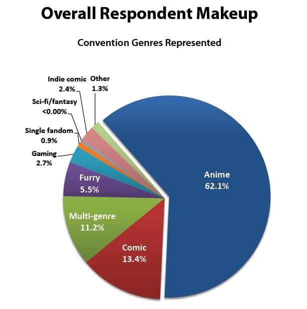 2018 Con Artist Survey genre representation