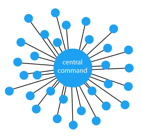 A super basic visualisation of a centralised network