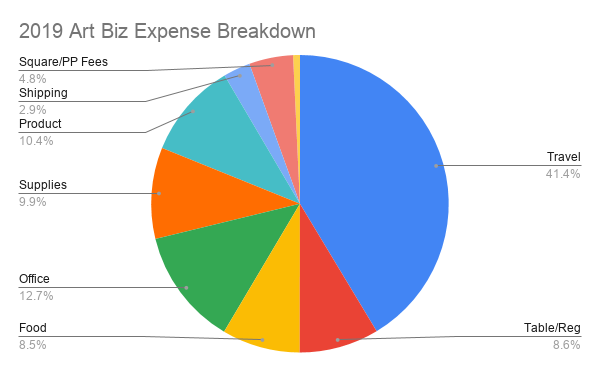 10 Years - 2019 Art Biz Expense Breakdown