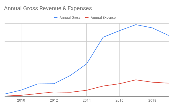 Artist Alley Annual Gross Revenue & Expenses