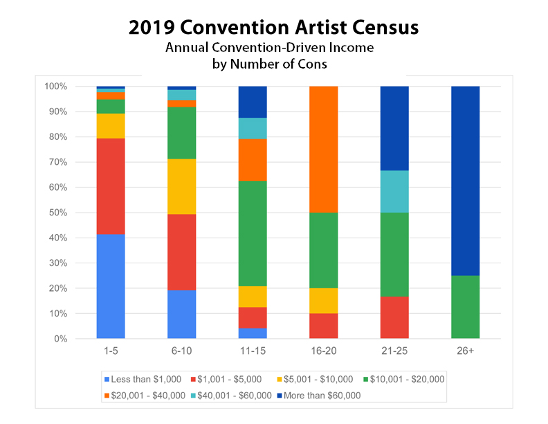 2019 Artist Census - Annual Con Income by Number of Cons
