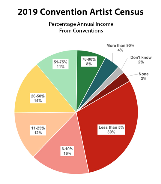 2019 Artist Census - Percentage Annual Income From Cons