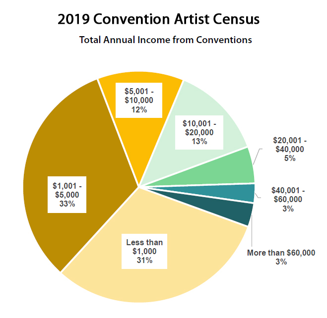 2019 Artist Census - Total Annual Income from Cons
